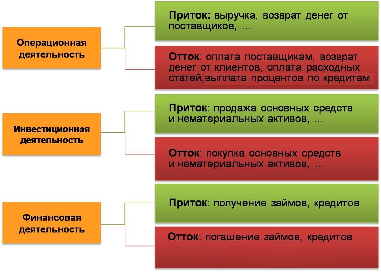 Как сделать анализ финансового состояния коммерческого банка